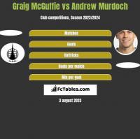 Graig McGuffie vs Andrew Murdoch h2h player stats