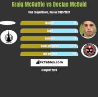 Graig McGuffie vs Declan McDaid h2h player stats