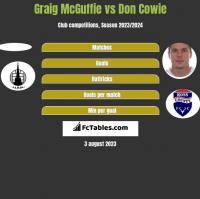 Graig McGuffie vs Don Cowie h2h player stats