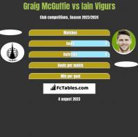 Graig McGuffie vs Iain Vigurs h2h player stats