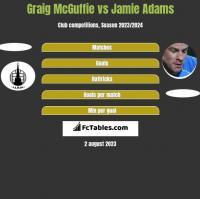 Graig McGuffie vs Jamie Adams h2h player stats