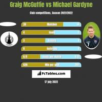 Graig McGuffie vs Michael Gardyne h2h player stats