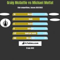 Graig McGuffie vs Michael Moffat h2h player stats