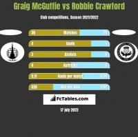 Graig McGuffie vs Robbie Crawford h2h player stats