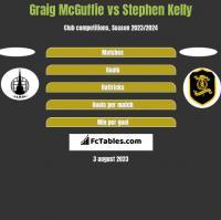 Graig McGuffie vs Stephen Kelly h2h player stats
