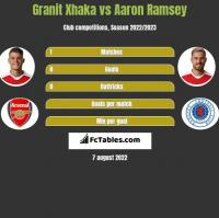 Granit Xhaka vs Aaron Ramsey h2h player stats
