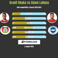Granit Xhaka vs Adam Lallana h2h player stats