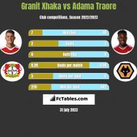 Granit Xhaka vs Adama Traore h2h player stats