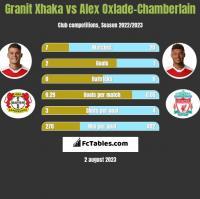 Granit Xhaka vs Alex Oxlade-Chamberlain h2h player stats