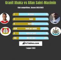 Granit Xhaka vs Allan Saint-Maximin h2h player stats