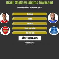 Granit Xhaka vs Andros Townsend h2h player stats