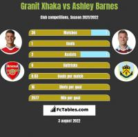 Granit Xhaka vs Ashley Barnes h2h player stats