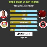 Granit Xhaka vs Ben Osborn h2h player stats