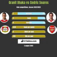 Granit Xhaka vs Cedric Soares h2h player stats