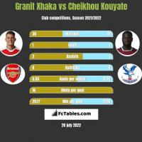 Granit Xhaka vs Cheikhou Kouyate h2h player stats