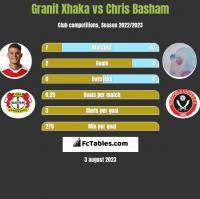 Granit Xhaka vs Chris Basham h2h player stats