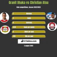 Granit Xhaka vs Christian Atsu h2h player stats