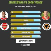 Granit Xhaka vs Conor Coady h2h player stats
