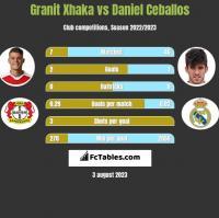 Granit Xhaka vs Daniel Ceballos h2h player stats