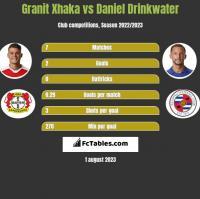 Granit Xhaka vs Daniel Drinkwater h2h player stats