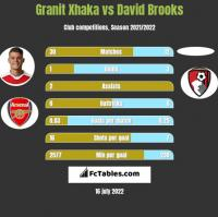 Granit Xhaka vs David Brooks h2h player stats