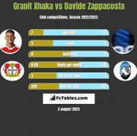 Granit Xhaka vs Davide Zappacosta h2h player stats