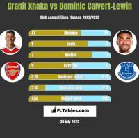 Granit Xhaka vs Dominic Calvert-Lewin h2h player stats