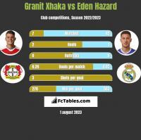 Granit Xhaka vs Eden Hazard h2h player stats