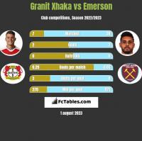 Granit Xhaka vs Emerson h2h player stats