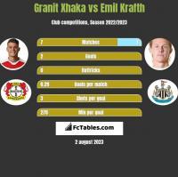 Granit Xhaka vs Emil Krafth h2h player stats