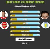 Granit Xhaka vs Emiliano Buendia h2h player stats
