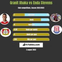 Granit Xhaka vs Enda Stevens h2h player stats