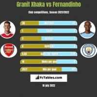 Granit Xhaka vs Fernandinho h2h player stats