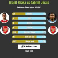 Granit Xhaka vs Gabriel Jesus h2h player stats