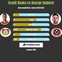 Granit Xhaka vs George Baldock h2h player stats