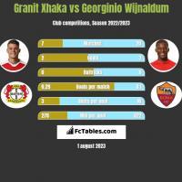 Granit Xhaka vs Georginio Wijnaldum h2h player stats