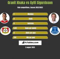 Granit Xhaka vs Gylfi Sigurdsson h2h player stats