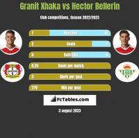 Granit Xhaka vs Hector Bellerin h2h player stats