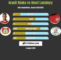Granit Xhaka vs Henri Lansbury h2h player stats