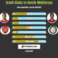 Granit Xhaka vs Henrich Mchitarjan h2h player stats