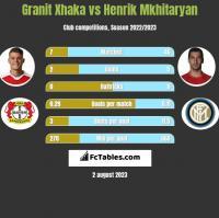 Granit Xhaka vs Henrik Mkhitaryan h2h player stats