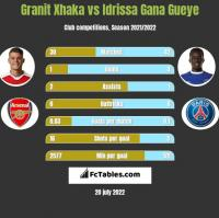 Granit Xhaka vs Idrissa Gana Gueye h2h player stats