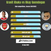 Granit Xhaka vs Ilkay Guendogan h2h player stats