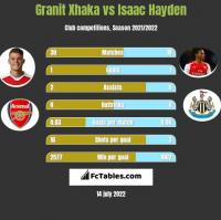 Granit Xhaka vs Isaac Hayden h2h player stats