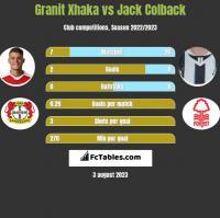 Granit Xhaka vs Jack Colback h2h player stats