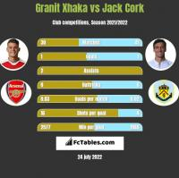 Granit Xhaka vs Jack Cork h2h player stats