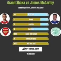 Granit Xhaka vs James McCarthy h2h player stats