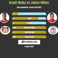 Granit Xhaka vs James Milner h2h player stats