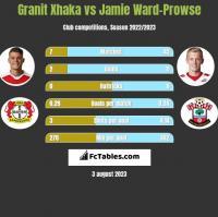 Granit Xhaka vs Jamie Ward-Prowse h2h player stats