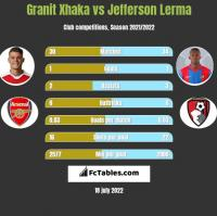 Granit Xhaka vs Jefferson Lerma h2h player stats